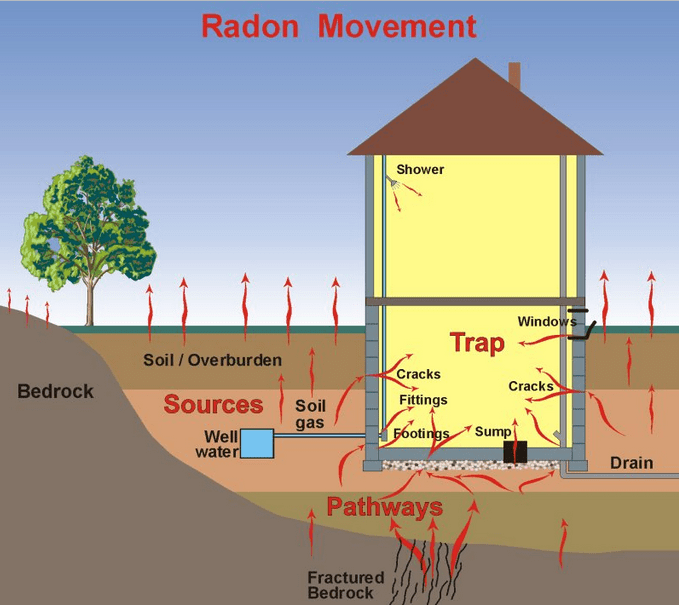 How does radon enter your house and move